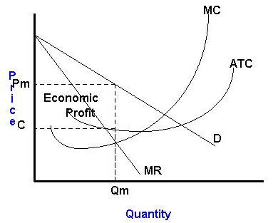Perfect Competition vs Monopolistic Competition - Read a