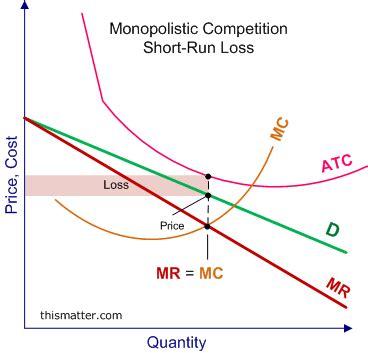 Essay on Monopolistic Competition - 2932 Words Cram