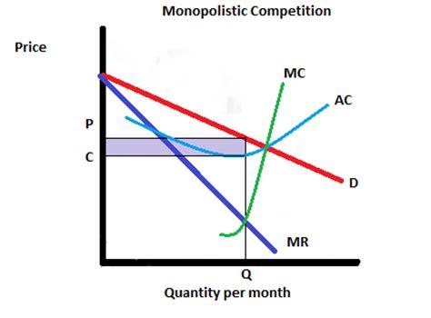 Economics essay on monopolistic competition