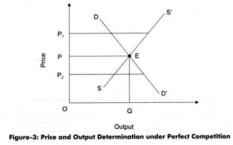 Monopolistic Competition Essay; market, pricing strategy