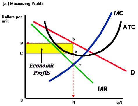Monopolistic competition and economic efficiency - WriteWork